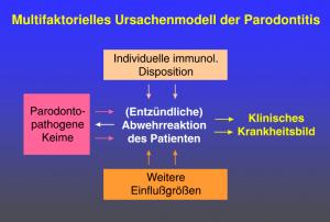 Multifaktorielles Ursachenmodell der Parodontitis